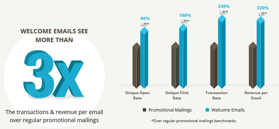 welcome email stats