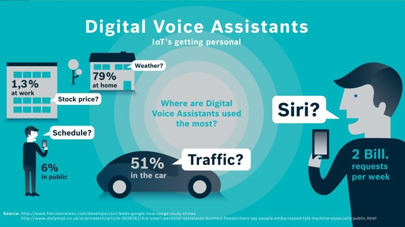 voice assistant stats
