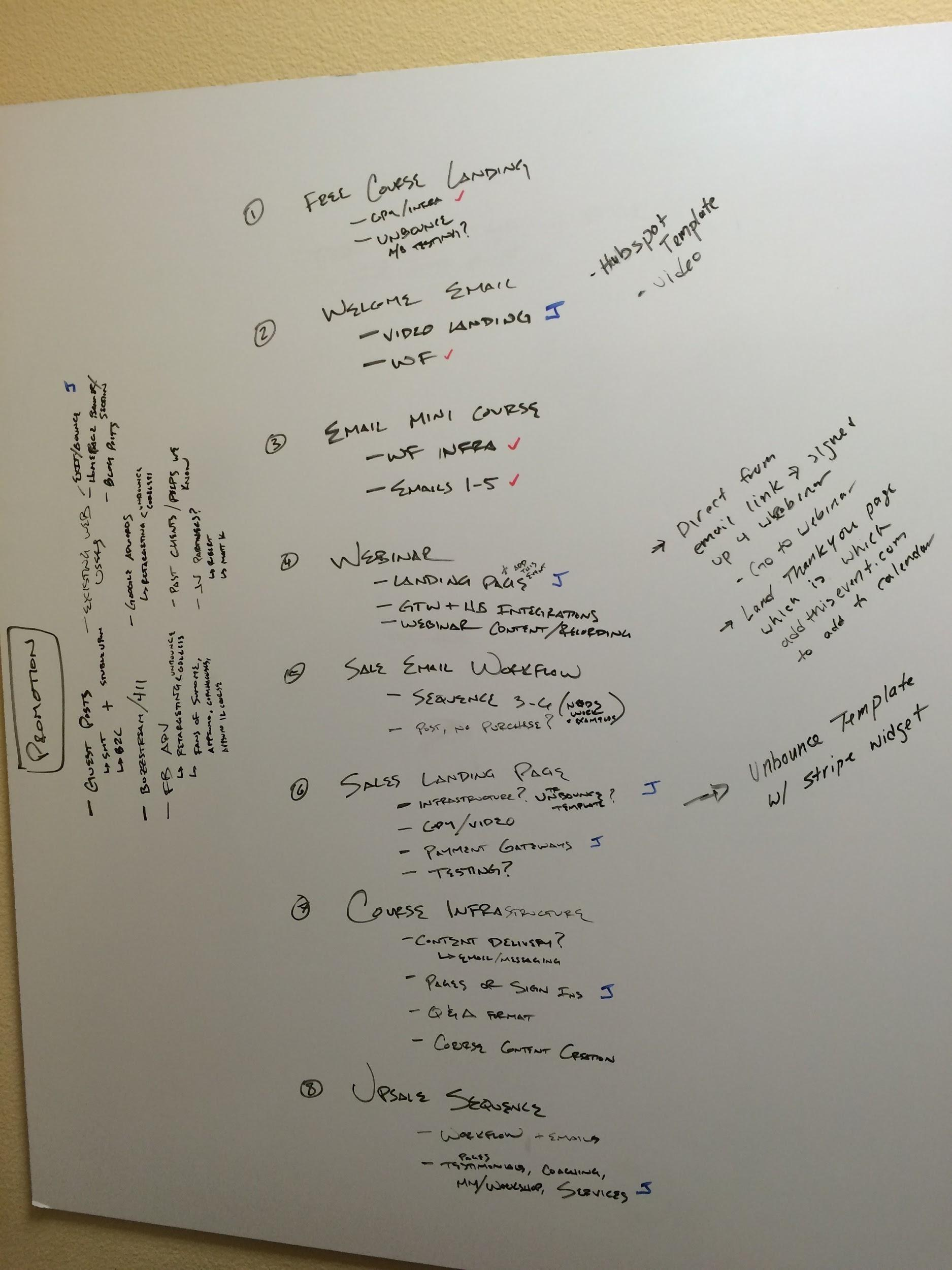 whiteboards for campaign optimization
