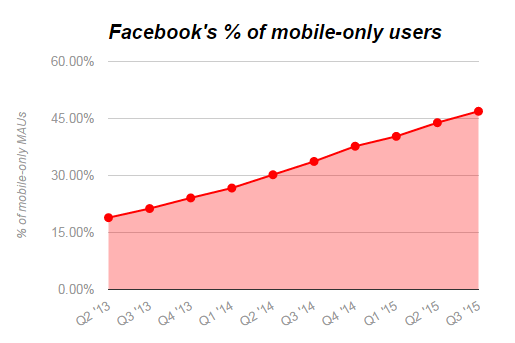 Why advertise on Facebook mobile only users