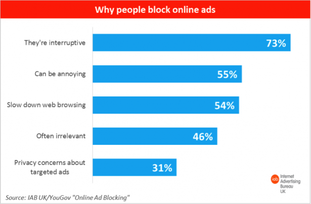 why do people block ads