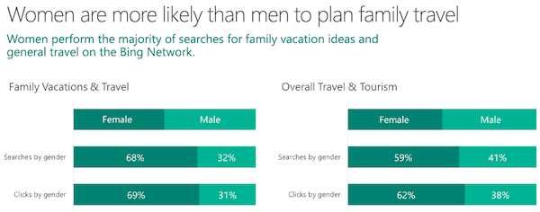 travel marketing demographics