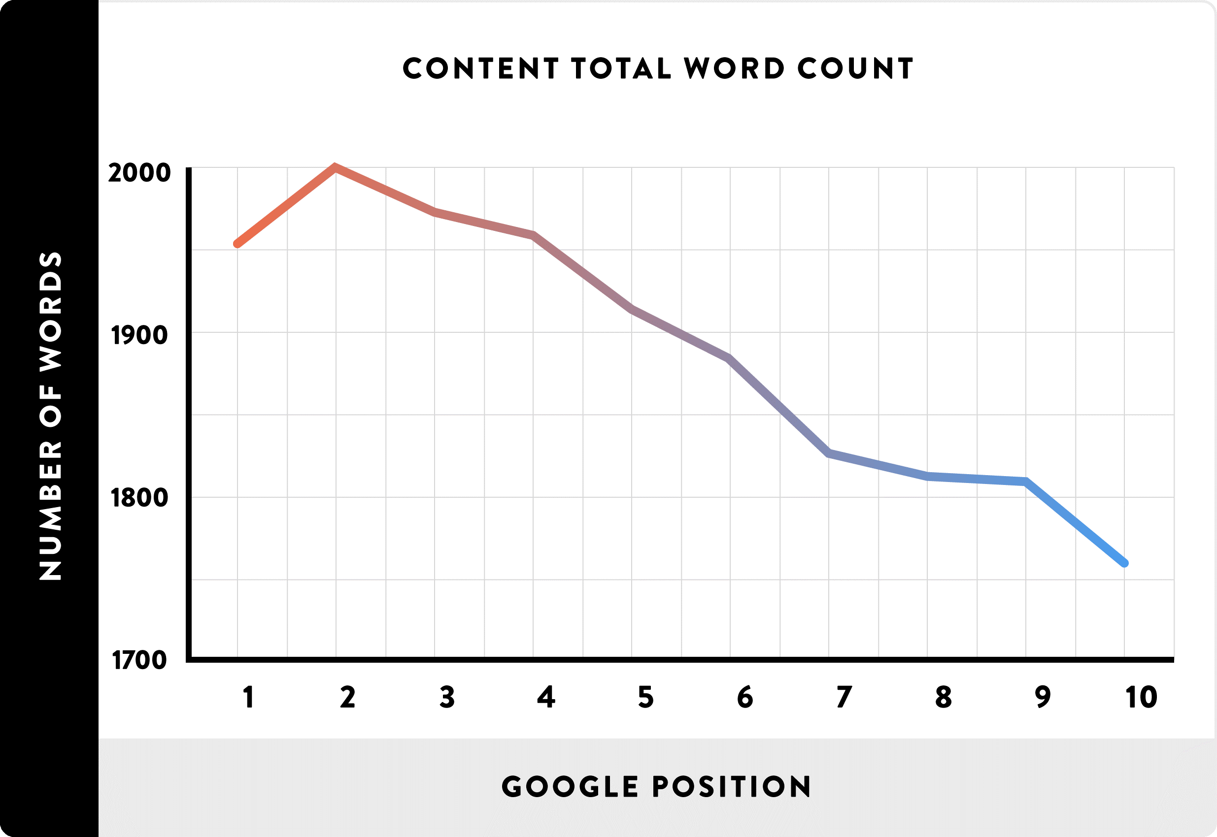 word count vs. google rank