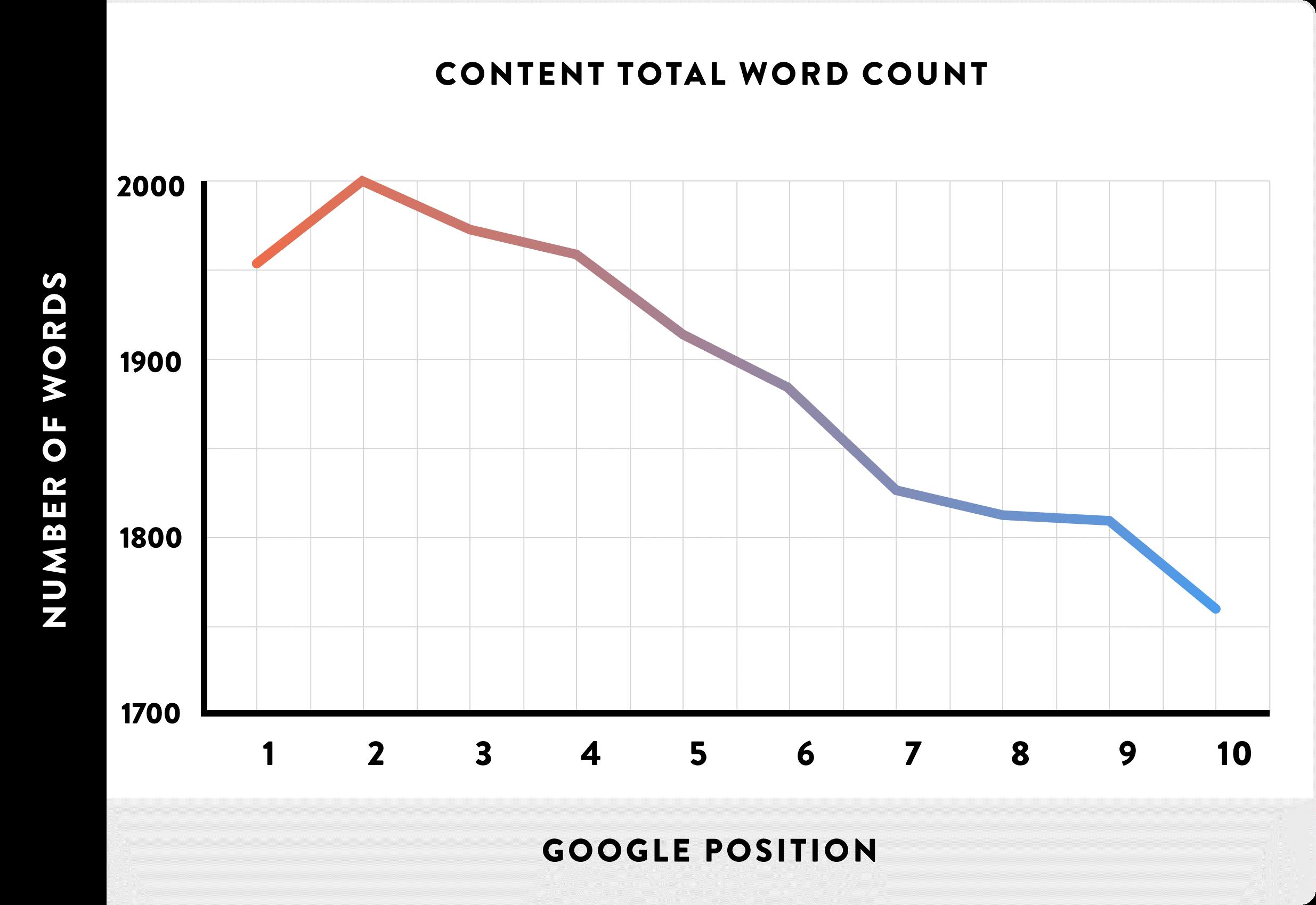 word count vs. google rank