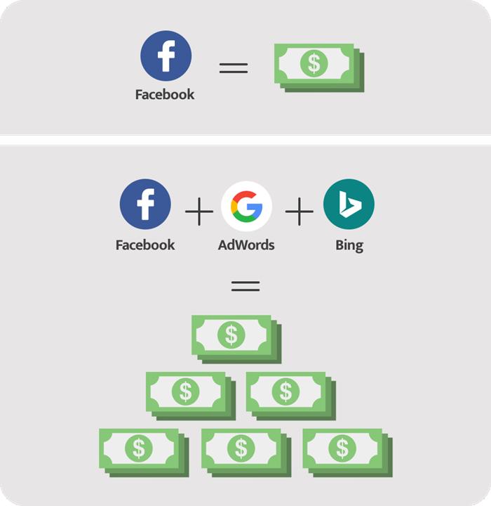 wordstream advisor combines facebook ads google adwords and bing into one platform