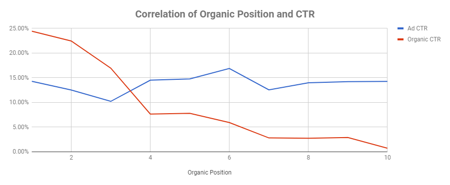 correlation of paid and organic ctr