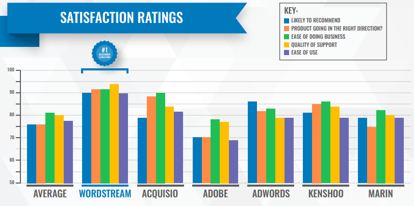 satisfaction ratings for wordstream
