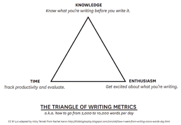 Writing Time Management Triangle Metrics