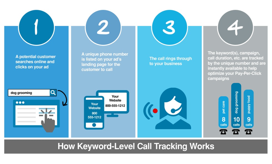 WordStream Call Tracking process