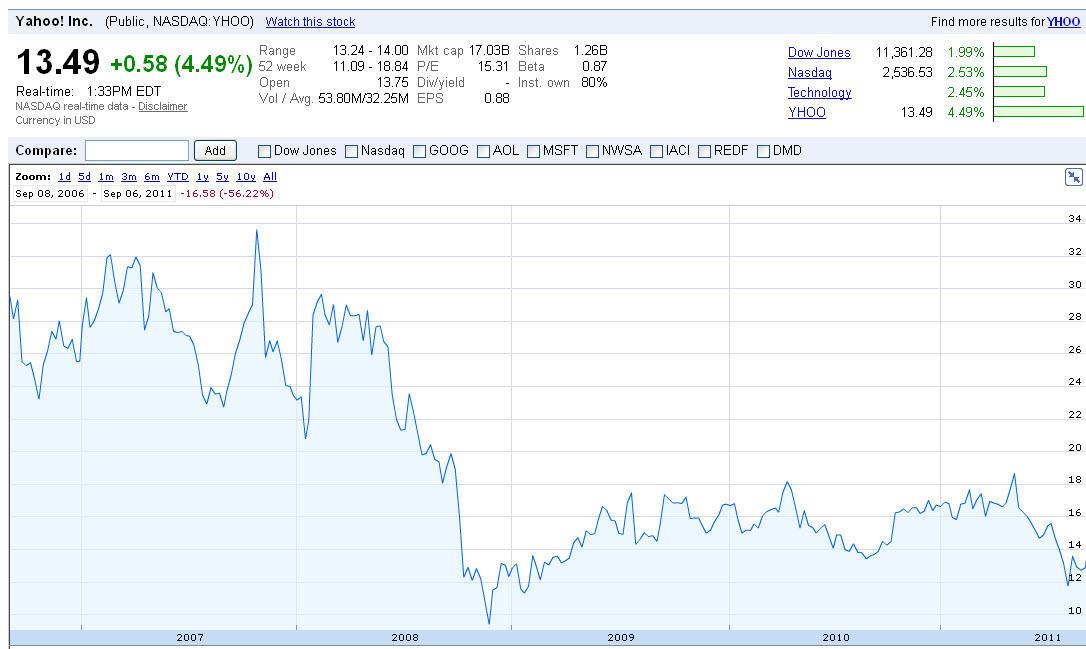 Yahoo Finance Graph1