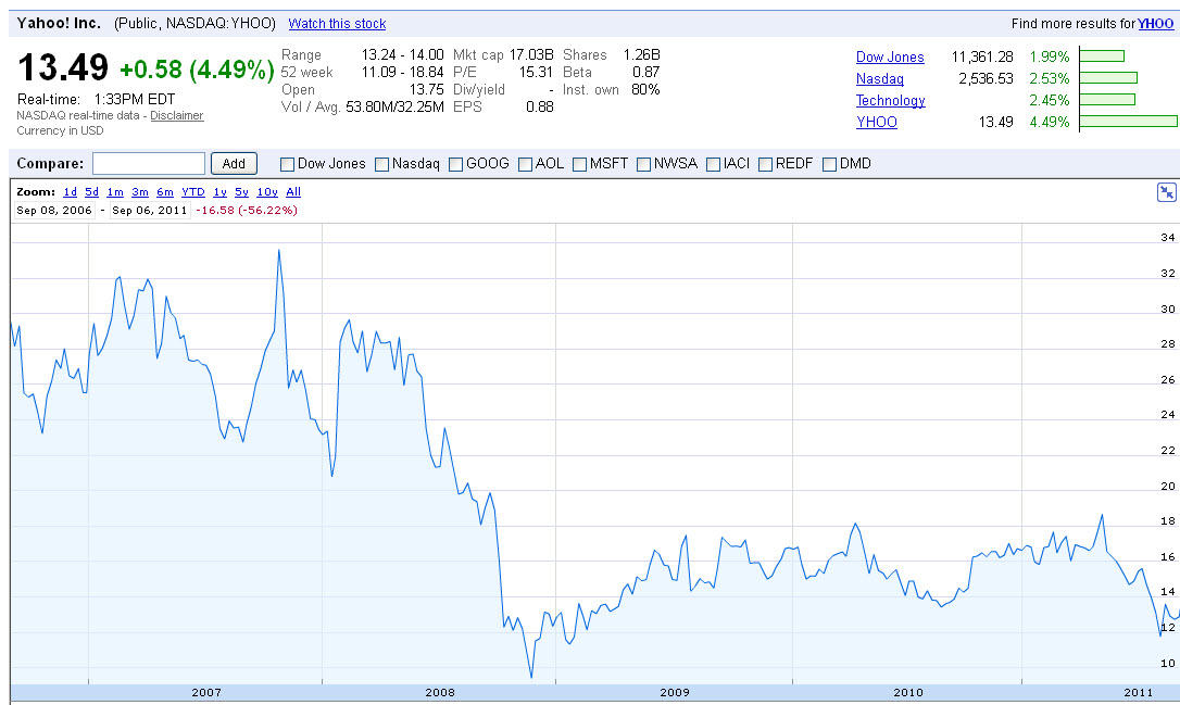 Yahoo Finance Graph1