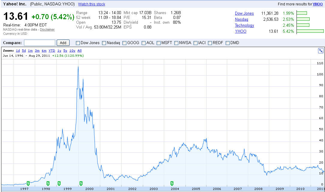 Yahoo Finance Graph2