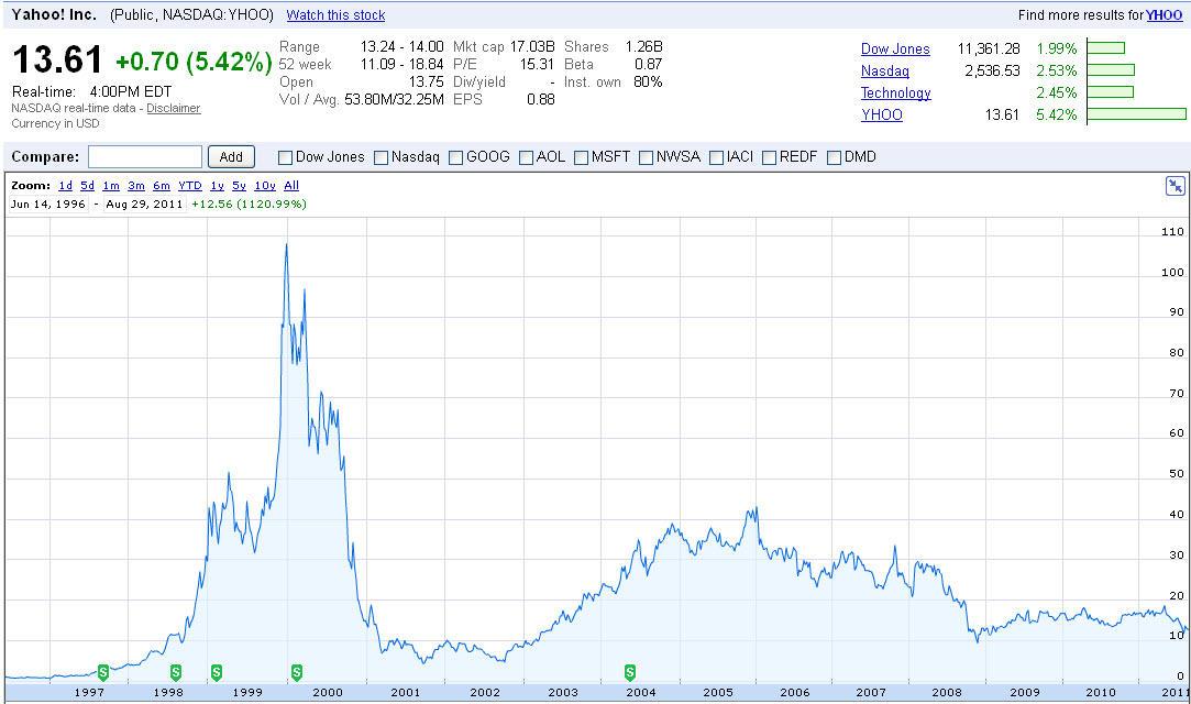 Yahoo Finance Graph2