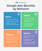 Which Google Ads Network is Right for Me